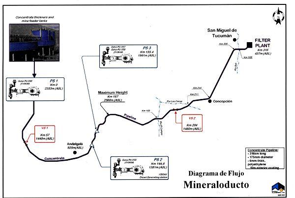 Plano del mineraloducto de La Alumbrera