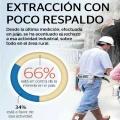 Encuesta: Aumenta rechazo a actividad minera en Guatemala