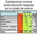 Alertan por el avance de 57 proyectos de oro y uranio en Río Negro