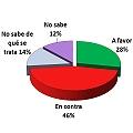 Crece la oposición a la minería: sólo 28% a favor, 46% en contra