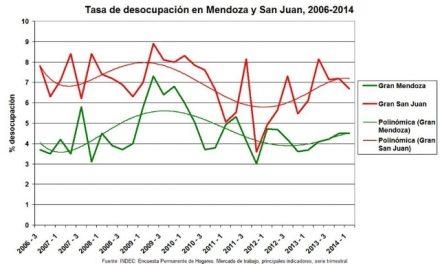 La desocupación en la San Juan de la megaminería es superior a la de Mendoza