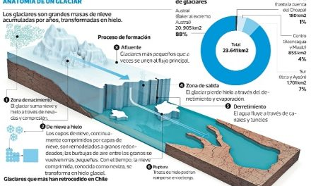 Completo estudio detecta 24.114 glaciares en Chile