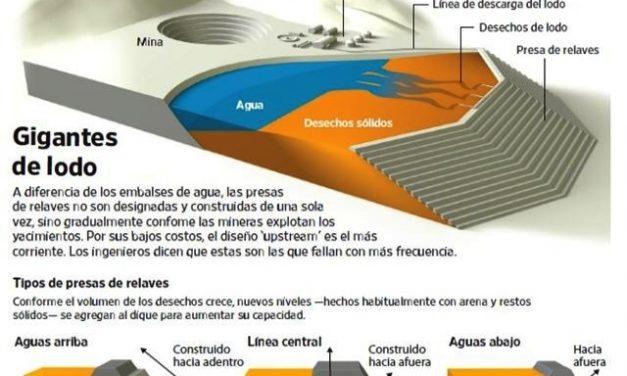 Las presas de desechos de las mineras son cada vez más grandes y riesgosas