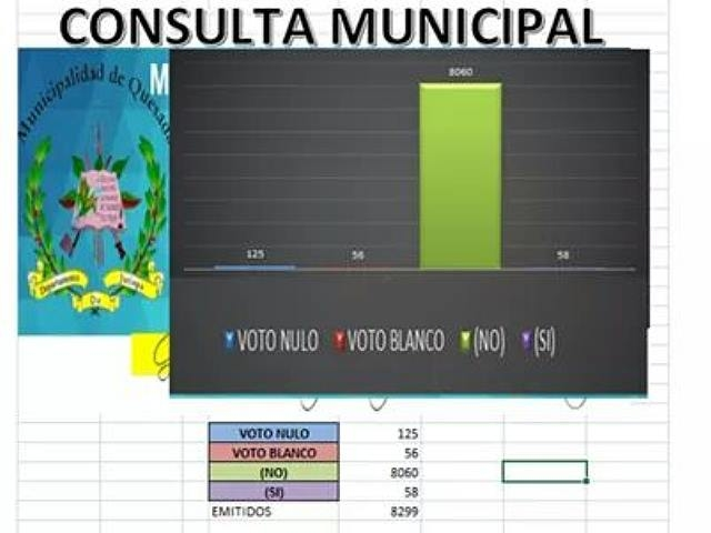 Consulta popular en Quesada le dice NO a la minería abrumadoramente