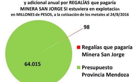 La gran mentira de las regalías mineras que obtendría Mendoza