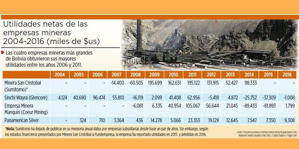 Las grandes mineras recibieron los mayores beneficios de la bonanzaen Bolivia