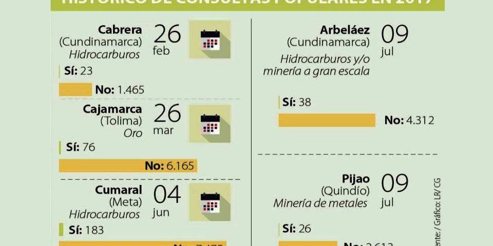 Siete municipios de Colombia han dicho no a la minería e hidrocarburos en consultas populares