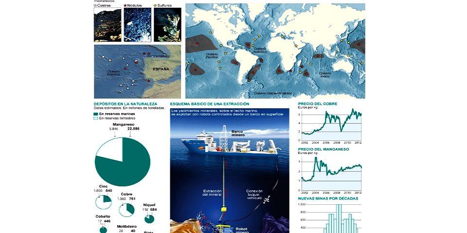 Alianza para la protección de los océanos pide evitar la exploración minera