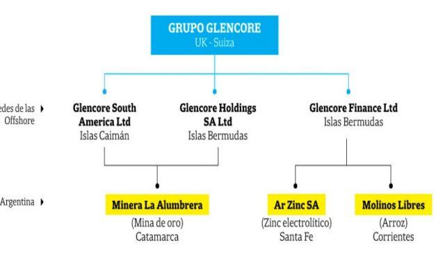 Glencore montó una red offshore para operar la mina de oro La Alumbrera