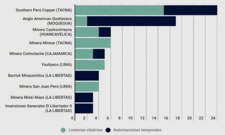 Investigación en Perú detecta 248 mineras con licencias de agua a perpetuidad