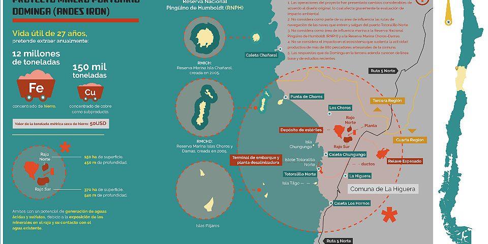 Tribunal Ambiental falla a favor de Minera Dominga y deberán revisar proyecto