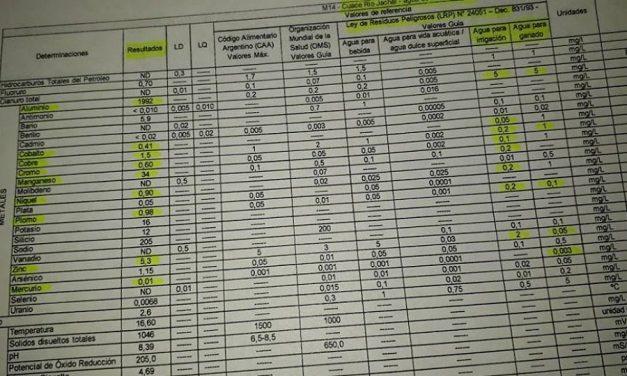 Sobredosis de todos los metales pesados en el Río Jachal